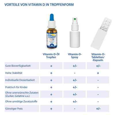Doktor Jacob witamina D3 w oleju, krople  zamów na apo-discounter.pl
